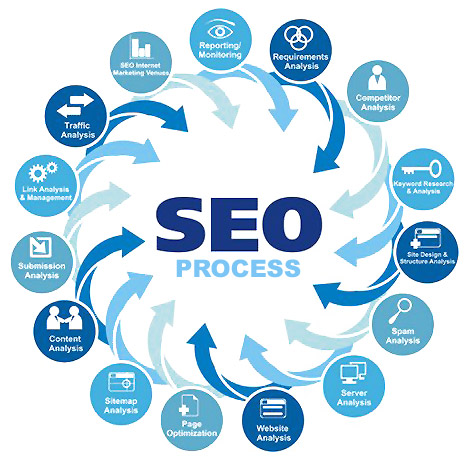 Phoenix SEO Firm - SEO in Arizona